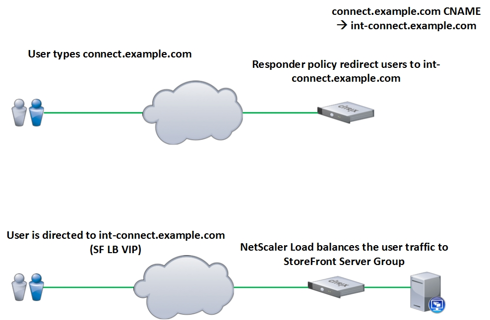 single_FQDN_with_NetScaler_blog_01_diagram